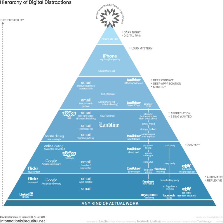 1276_hierarchy_of_digital_distractions